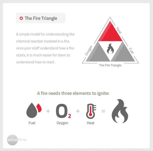Fire Extinction: Methods and Approaches - Elite Fire Protection Ltd
