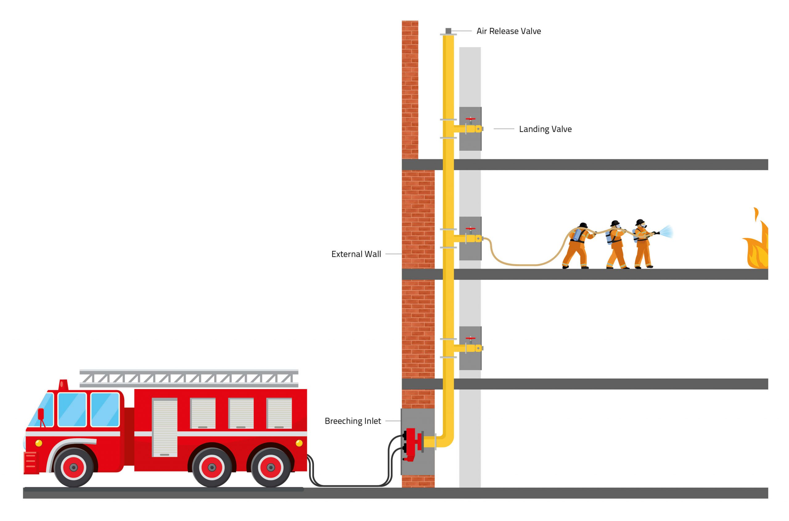 What Is A Dry Riser? | Elite Fire Protection Ltd